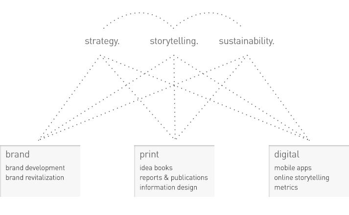 strategy. storytelling. sustainability. diagram.